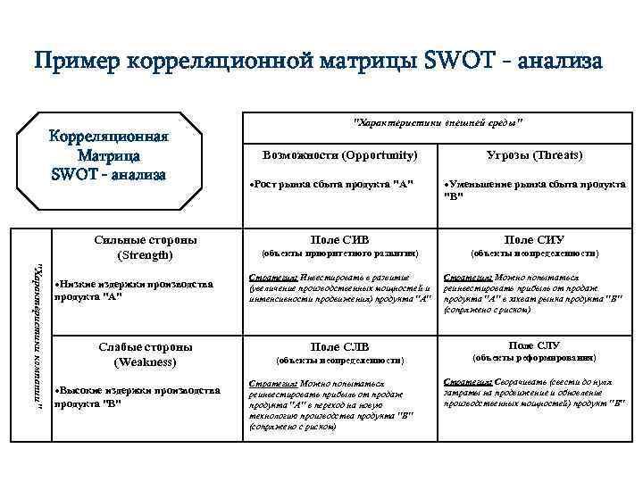 Пример корреляционной матрицы SWOT - анализа Корреляционная Матрица SWOT - анализа Сильные стороны (Strength)