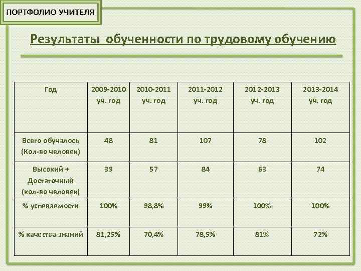 Результаты обученности по трудовому обучению Год 2009 -2010 уч. год 2010 -2011 уч. год