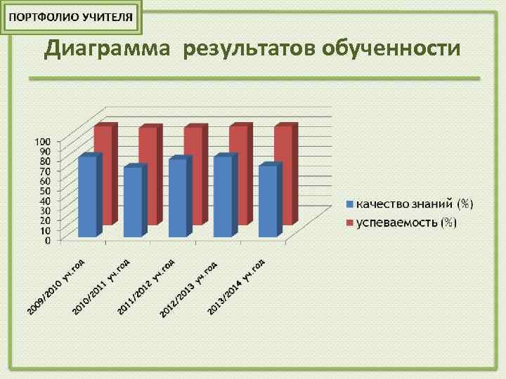 Диаграмма результатов обученности