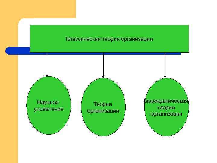 Классическая теория организации Научное управление Теория организации Бюрократическая теория организации