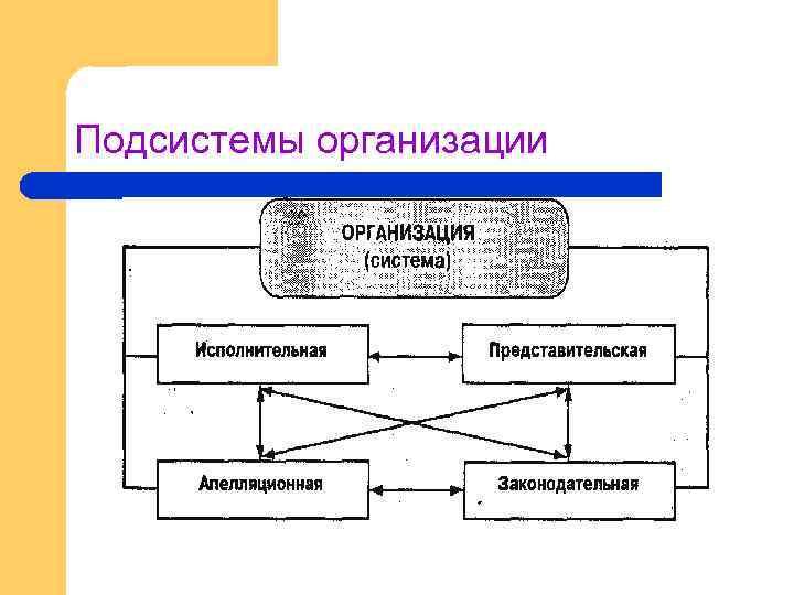 Подсистемы организации