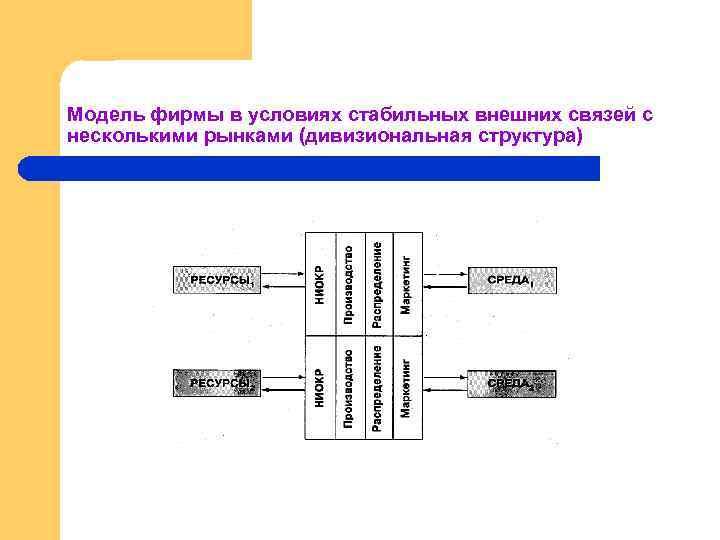 Модель фирмы в условиях стабильных внешних связей с несколькими рынками (дивизиональная структура)
