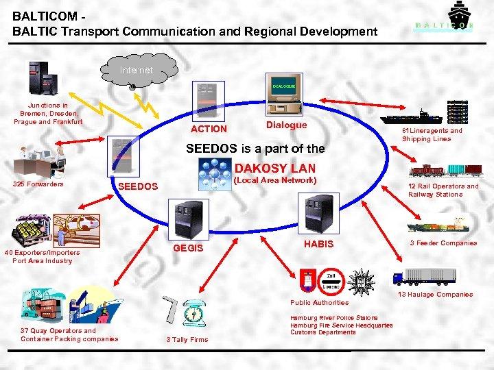 BALTICOM BALTIC Transport Communication and Regional Development Internet DIALOGUE Junctions in Bremen, Dresden, Prague