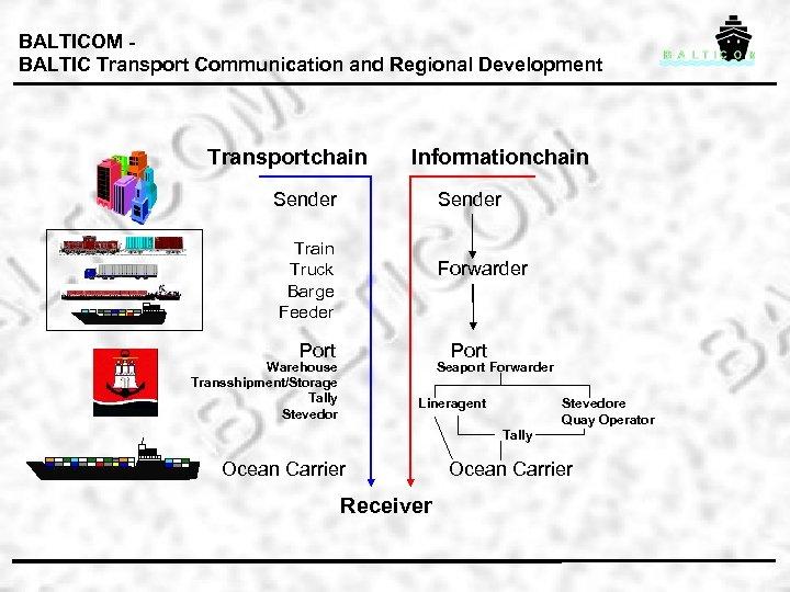 BALTICOM BALTIC Transport Communication and Regional Development Transportchain Informationchain Sender Train Truck Barge Feeder