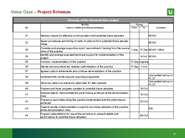 Value Case – Project Schedule Planning of the demonstration project Activity No Insert or