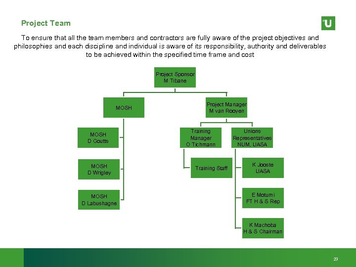 Project Team To ensure that all the team members and contractors are fully aware