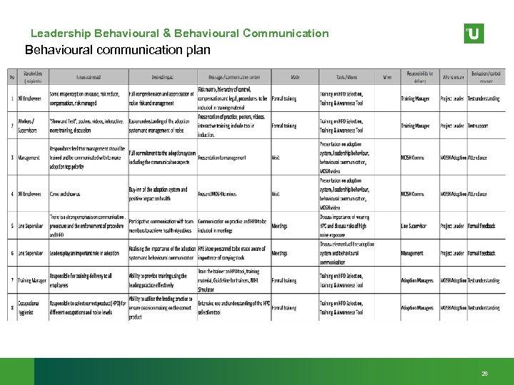 Leadership Behavioural & Behavioural Communication Behavioural communication plan 26