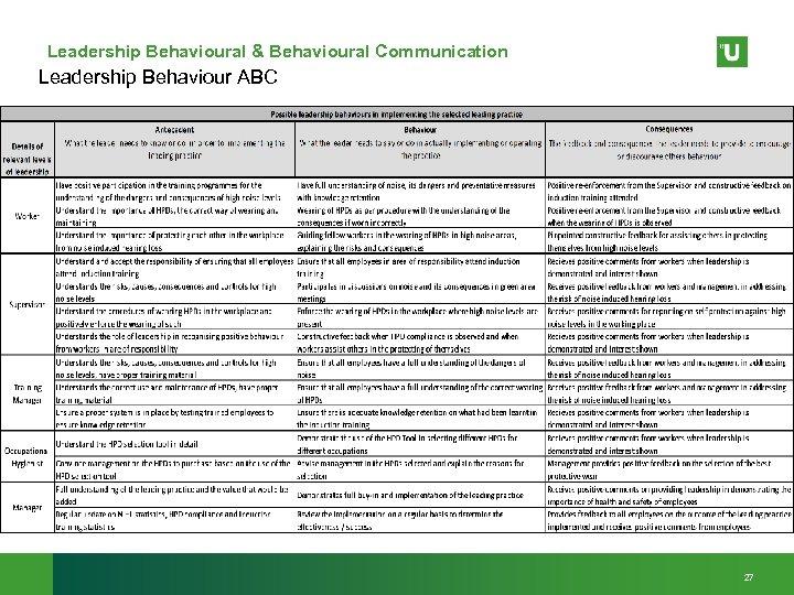 Leadership Behavioural & Behavioural Communication Leadership Behaviour ABC 27