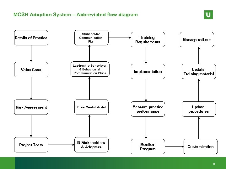 MOSH Adoption System – Abbreviated flow diagram Details of Practice Value Case Stakeholder Communication