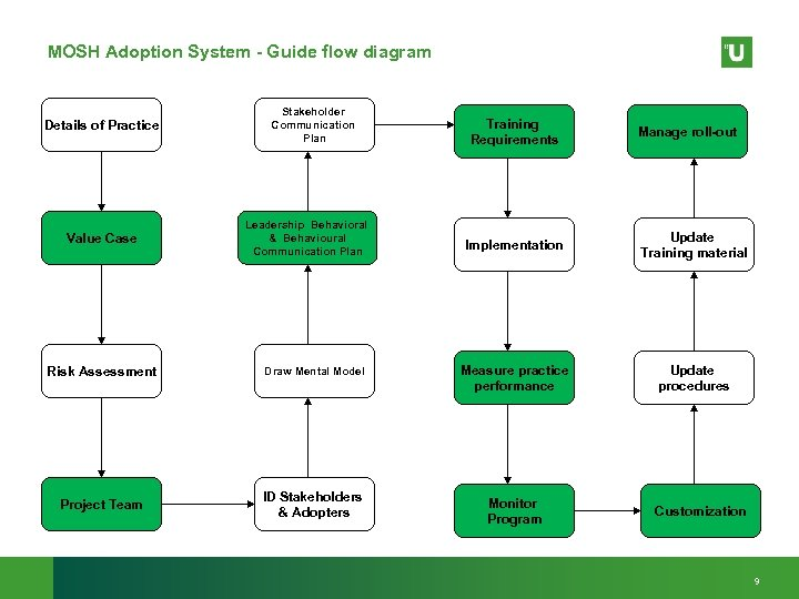 MOSH Adoption System - Guide flow diagram Details of Practice Value Case Stakeholder Communication