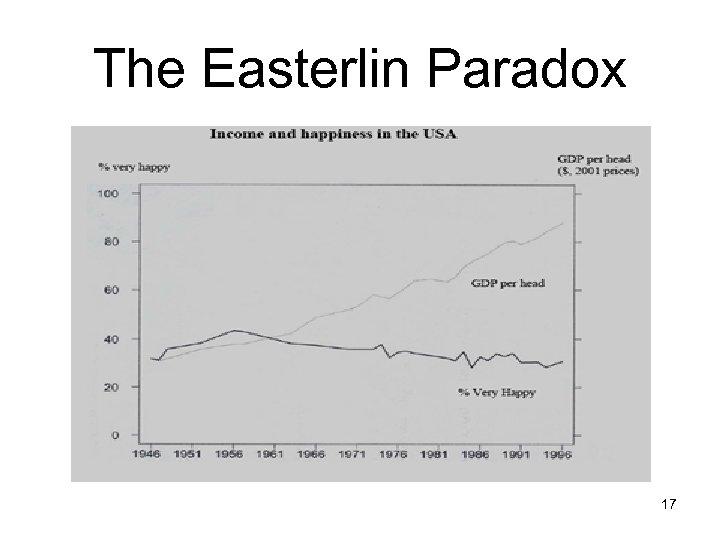 The Easterlin Paradox 17