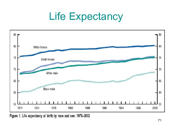 Life Expectancy 71