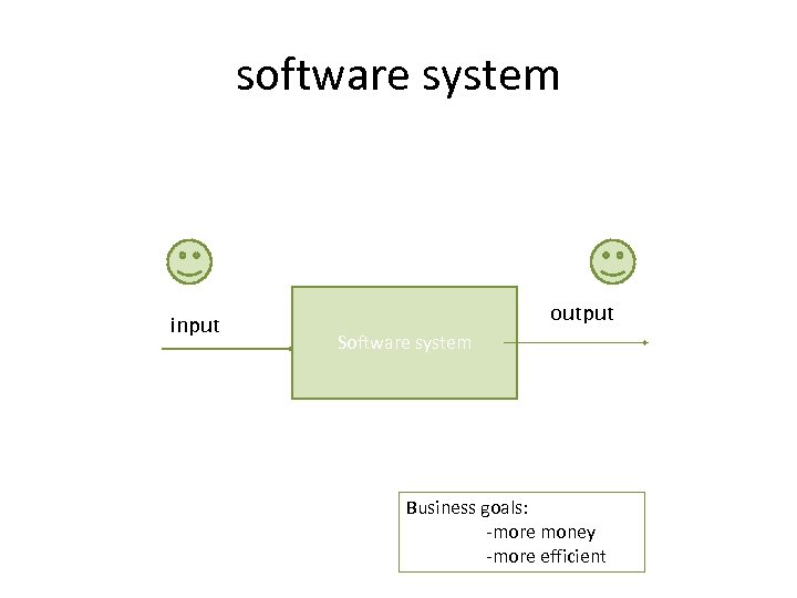 software system input output Software system Business goals: -more money -more efficient