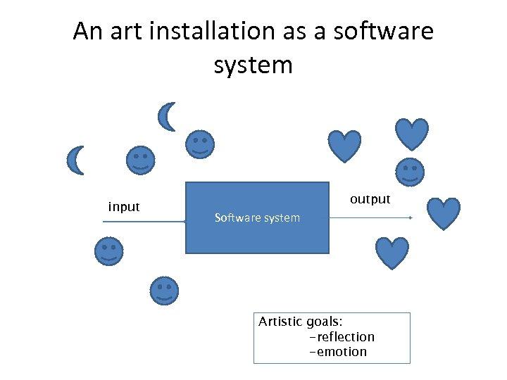 An art installation as a software system input output Software system Artistic goals: -reflection