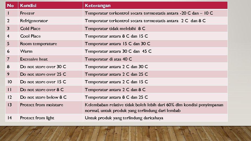 No Kondisi Keterangan 1 Freezer Temperatur terkontrol secara termostatis antara -20 C dan –