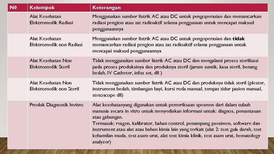 N 0 Kelompok Keterangan Alat Kesehatan Elektromedik Radiasi Menggunakan sumber listrik AC atau DC