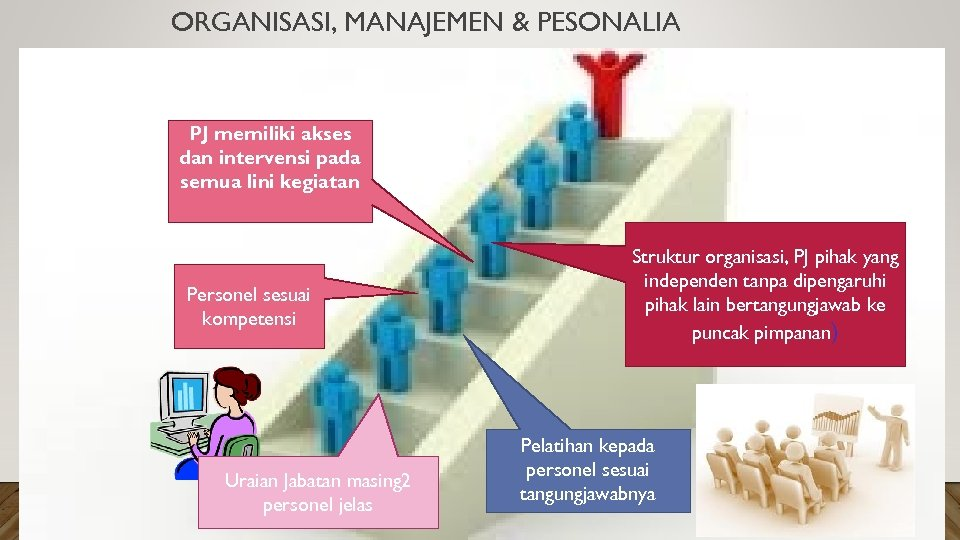 ORGANISASI, MANAJEMEN & PESONALIA PJ memiliki akses dan intervensi pada semua lini kegiatan Personel