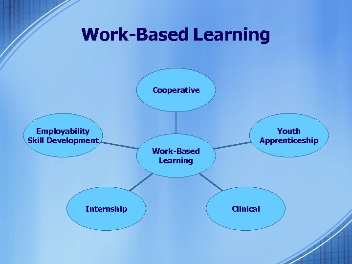 Work-Based Learning Cooperative Employability Skill Development Youth Apprenticeship Work-Based Learning Internship Clinical