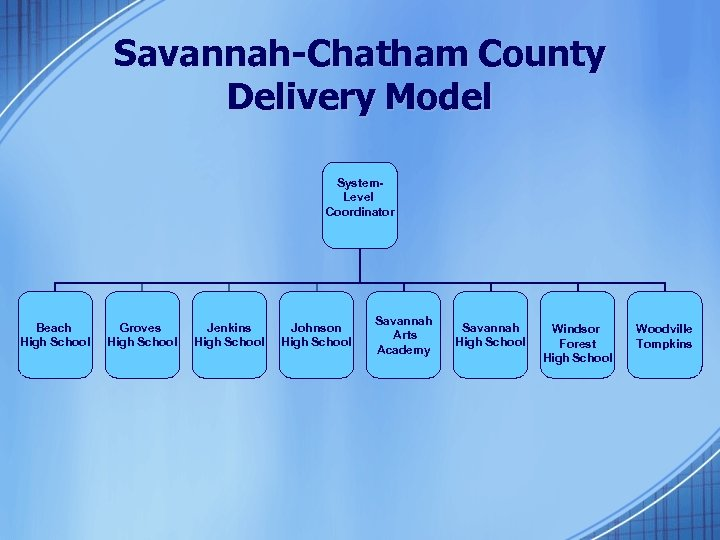Savannah-Chatham County Delivery Model System. Level Coordinator Beach High School Groves High School Jenkins