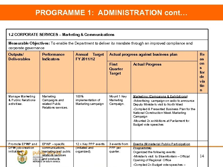 PROGRAMME 1: ADMINISTRATION cont… 1. 2 CORPORATE SERVICES – Marketing & Communications Measurable Objectives: