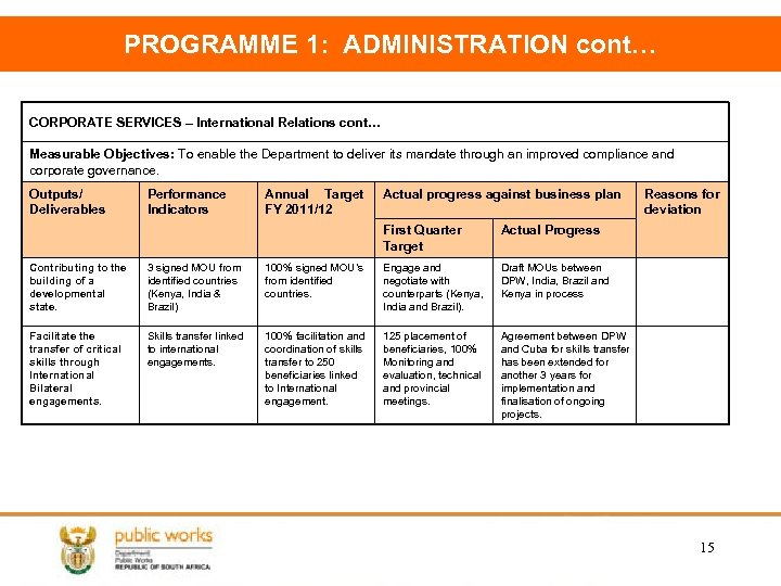 PROGRAMME 1: ADMINISTRATION cont… CORPORATE SERVICES – International Relations cont… Measurable Objectives: To enable