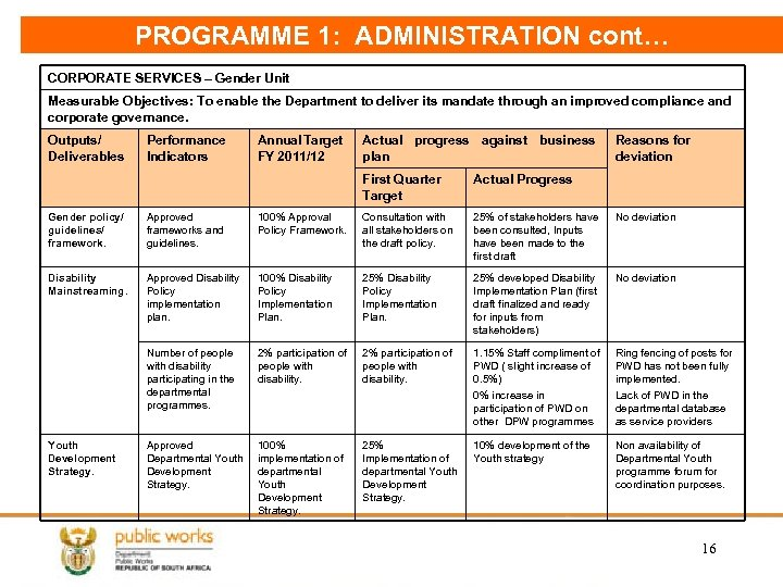 PROGRAMME 1: ADMINISTRATION cont… CORPORATE SERVICES – Gender Unit Measurable Objectives: To enable the
