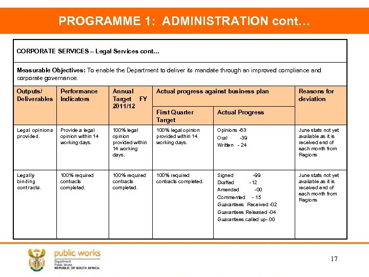 PROGRAMME 1: ADMINISTRATION cont… CORPORATE SERVICES – Legal Services cont… Measurable Objectives: To enable