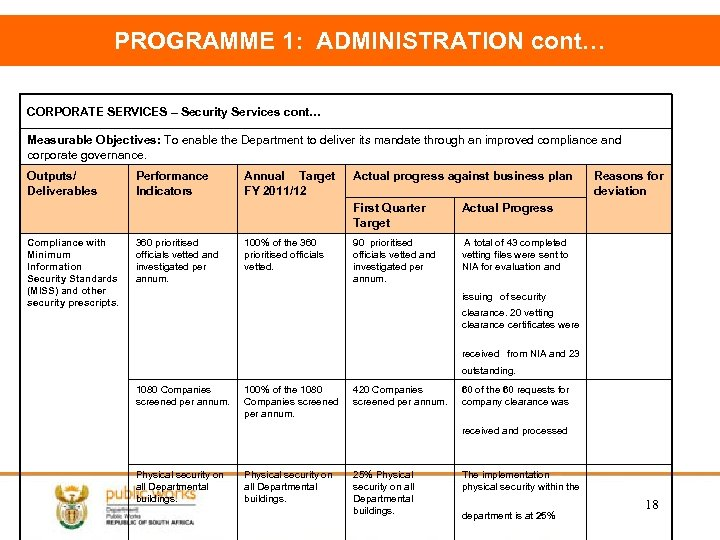 PROGRAMME 1: ADMINISTRATION cont… CORPORATE SERVICES – Security Services cont… Measurable Objectives: To enable