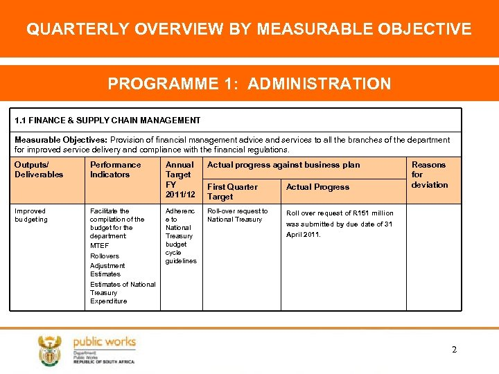 QUARTERLY OVERVIEW BY MEASURABLE OBJECTIVE PROGRAMME 1: ADMINISTRATION 1. 1 FINANCE & SUPPLY CHAIN