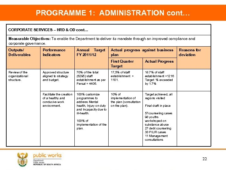 PROGRAMME 1: ADMINISTRATION cont… CORPORATE SERVICES – HRD & OD cont… Measurable Objectives: To