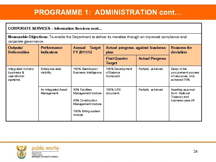 PROGRAMME 1: ADMINISTRATION cont… CORPORATE SERVICES – Information Services cont… Measurable Objectives: To enable