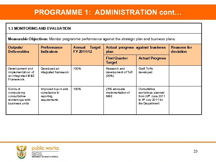 PROGRAMME 1: ADMINISTRATION cont… 1. 3 MONITORING AND EVALUATION Measurable Objectives: Monitor programme performance