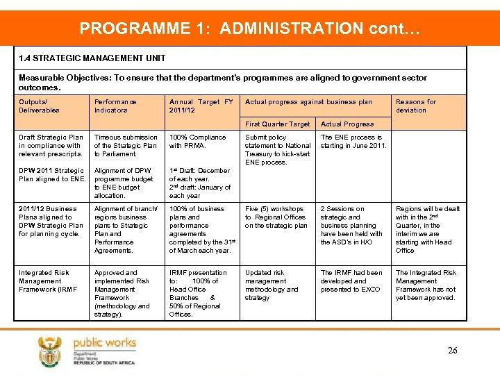 PROGRAMME 1: ADMINISTRATION cont… 1. 4 STRATEGIC MANAGEMENT UNIT Measurable Objectives: To ensure that