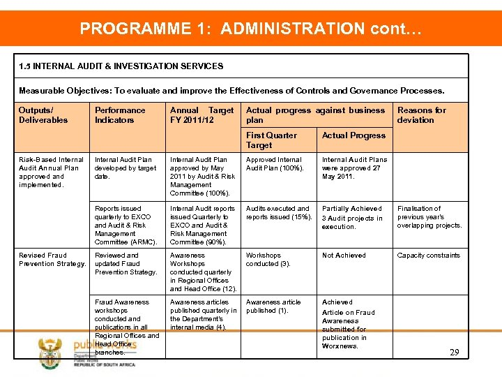 PROGRAMME 1: ADMINISTRATION cont… 1. 5 INTERNAL AUDIT & INVESTIGATION SERVICES Measurable Objectives: To