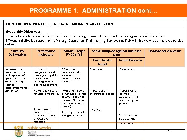 PROGRAMME 1: ADMINISTRATION cont… 1. 6 INTERGOVERNMENTAL RELATIONS & PARLIAMENTARY SERVICES Measurable Objectives: Sound