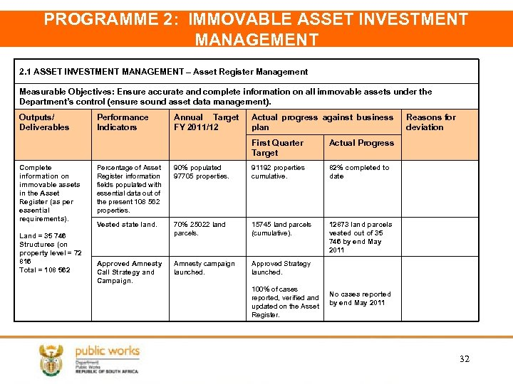 PROGRAMME 2: IMMOVABLE ASSET INVESTMENT MANAGEMENT 2. 1 ASSET INVESTMENT MANAGEMENT – Asset Register