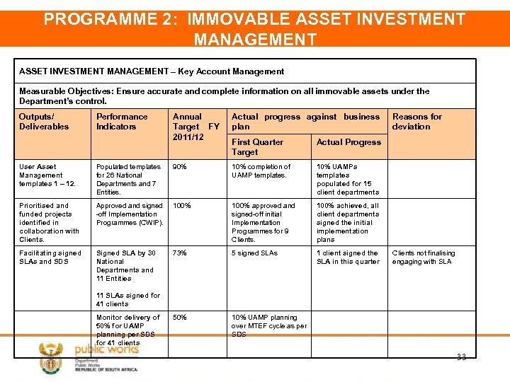 PROGRAMME 2: IMMOVABLE ASSET INVESTMENT MANAGEMENT – Key Account Management Measurable Objectives: Ensure accurate