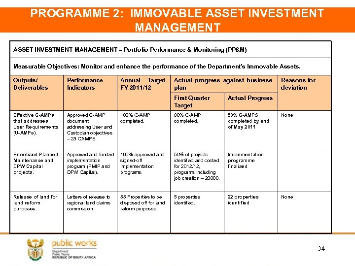 PROGRAMME 2: IMMOVABLE ASSET INVESTMENT MANAGEMENT – Portfolio Performance & Monitoring (PP&M) Measurable Objectives: