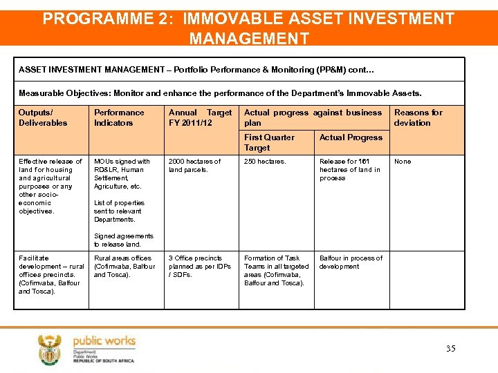 PROGRAMME 2: IMMOVABLE ASSET INVESTMENT MANAGEMENT – Portfolio Performance & Monitoring (PP&M) cont… Measurable