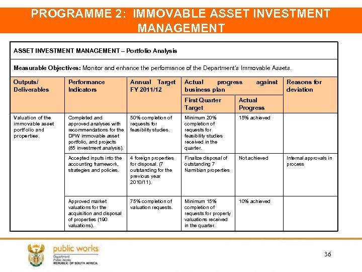 PROGRAMME 2: IMMOVABLE ASSET INVESTMENT MANAGEMENT – Portfolio Analysis Measurable Objectives: Monitor and enhance