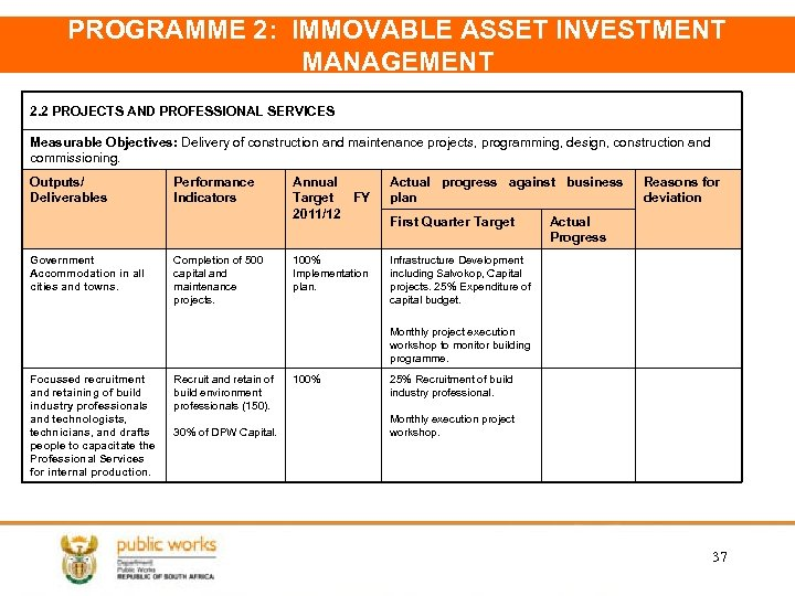 PROGRAMME 2: IMMOVABLE ASSET INVESTMENT MANAGEMENT 2. 2 PROJECTS AND PROFESSIONAL SERVICES Measurable Objectives: