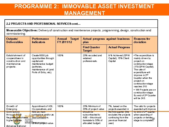 PROGRAMME 2: IMMOVABLE ASSET INVESTMENT MANAGEMENT 2. 2 PROJECTS AND PROFESSIONAL SERVICES cont… Measurable