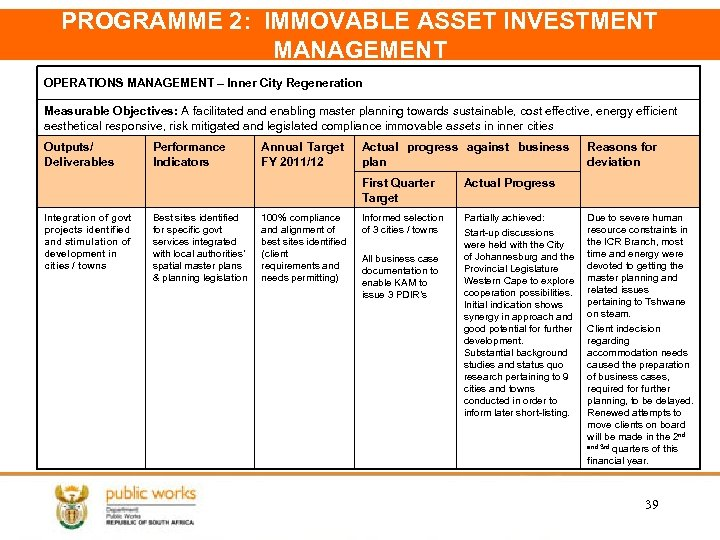 PROGRAMME 2: IMMOVABLE ASSET INVESTMENT MANAGEMENT OPERATIONS MANAGEMENT – Inner City Regeneration Measurable Objectives: