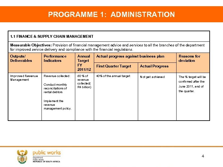 PROGRAMME 1: ADMINISTRATION 1. 1 FINANCE & SUPPLY CHAIN MANAGEMENT Measurable Objectives: Provision of