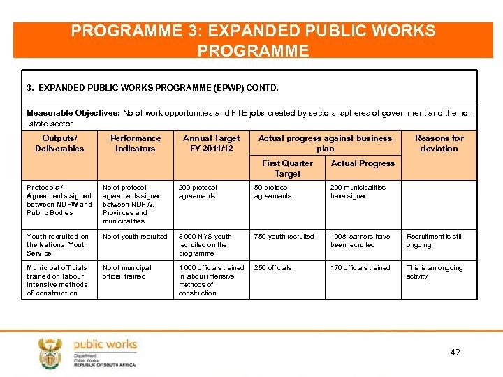 PROGRAMME 3: EXPANDED PUBLIC WORKS PROGRAMME 3. EXPANDED PUBLIC WORKS PROGRAMME (EPWP) CONTD. Measurable