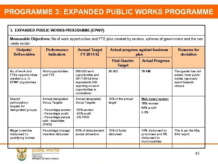 PROGRAMME 3: EXPANDED PUBLIC WORKS PROGRAMME 3. EXPANDED PUBLIC WORKS PROGRAMME (EPWP) Measurable Objectives: