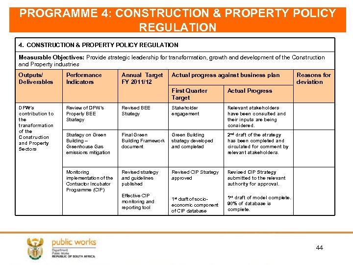 PROGRAMME 4: CONSTRUCTION & PROPERTY POLICY REGULATION 4. CONSTRUCTION & PROPERTY POLICY REGULATION Measurable