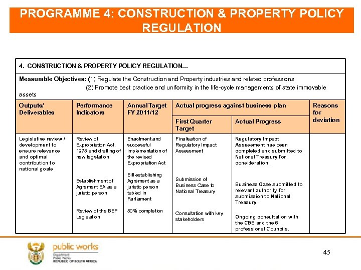 PROGRAMME 4: CONSTRUCTION & PROPERTY POLICY REGULATION 4. CONSTRUCTION & PROPERTY POLICY REGULATION… Measurable