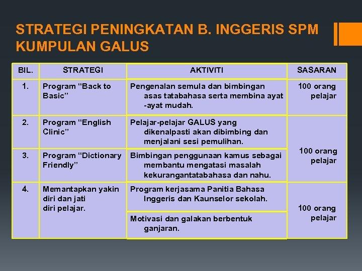 STRATEGI PENINGKATAN B. INGGERIS SPM KUMPULAN GALUS BIL. STRATEGI AKTIVITI SASARAN 100 orang pelajar