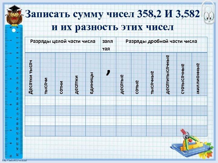 Записать сумму чисел 358, 2 И 3, 582 и их разность этих чисел миллионные
